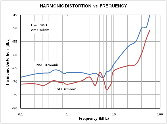 Low Distortion Output