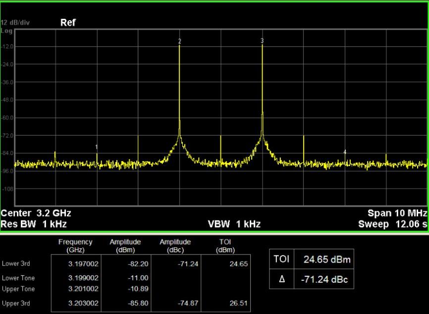 IQ変調でダブルトーン信号を提供し、TOIテストを簡単に実行